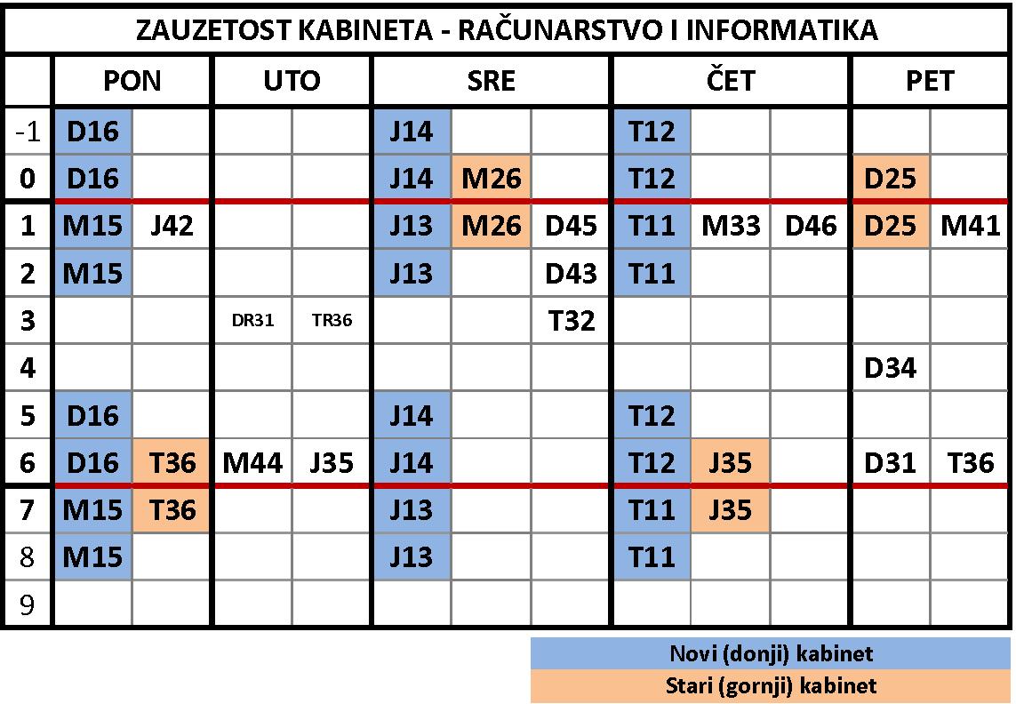 zauzetost_kabineta_2017.png